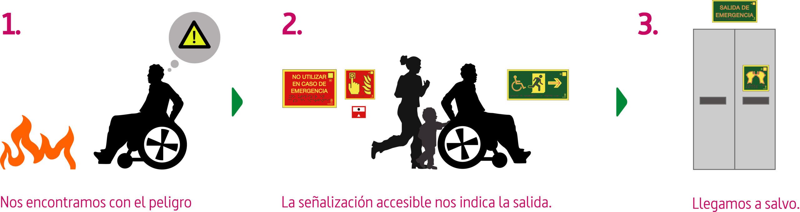 Personas y silla de ruedas que uyen hacia una salida de emergencia accesible
